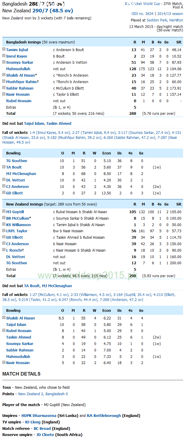 Bangladesh Vs New Zealand Score Card